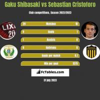 Gaku Shibasaki vs Sebastian Cristoforo h2h player stats