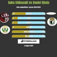 Gaku Shibasaki vs Daniel Ojeda h2h player stats