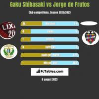 Gaku Shibasaki vs Jorge de Frutos h2h player stats