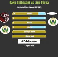 Gaku Shibasaki vs Luis Perea h2h player stats