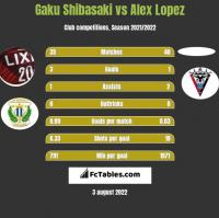 Gaku Shibasaki vs Alex Lopez h2h player stats