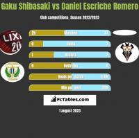 Gaku Shibasaki vs Daniel Escriche Romero h2h player stats