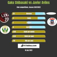 Gaku Shibasaki vs Javier Aviles h2h player stats