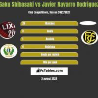 Gaku Shibasaki vs Javier Navarro Rodriguez h2h player stats
