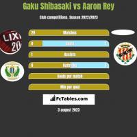Gaku Shibasaki vs Aaron Rey h2h player stats