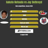 Gakuto Notsuda vs Jay Bothroyd h2h player stats