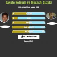 Gakuto Notsuda vs Musashi Suzuki h2h player stats