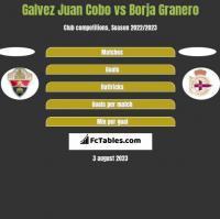 Galvez Juan Cobo vs Borja Granero h2h player stats