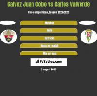 Galvez Juan Cobo vs Carlos Valverde h2h player stats