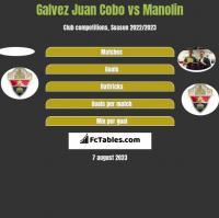 Galvez Juan Cobo vs Manolin h2h player stats