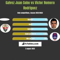 Galvez Juan Cobo vs Victor Romero Rodriguez h2h player stats