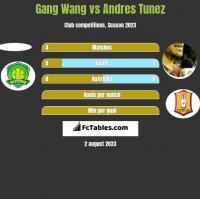 Gang Wang vs Andres Tunez h2h player stats