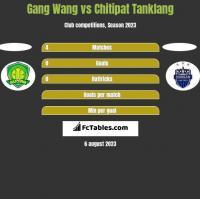 Gang Wang vs Chitipat Tanklang h2h player stats