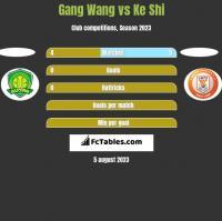 Gang Wang vs Ke Shi h2h player stats