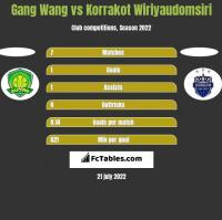 Gang Wang vs Korrakot Wiriyaudomsiri h2h player stats