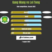 Gang Wang vs Lei Tong h2h player stats