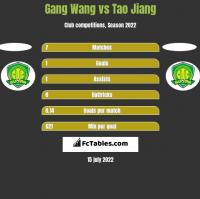 Gang Wang vs Tao Jiang h2h player stats