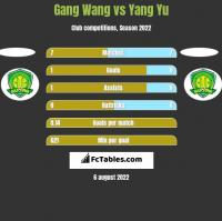 Gang Wang vs Yang Yu h2h player stats
