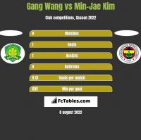 Gang Wang vs Min-Jae Kim h2h player stats