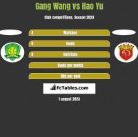 Gang Wang vs Hao Yu h2h player stats