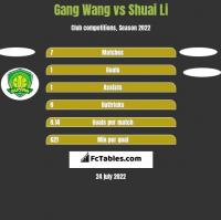 Gang Wang vs Shuai Li h2h player stats