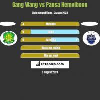 Gang Wang vs Pansa Hemviboon h2h player stats