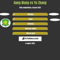 Gang Wang vs Yu Zhang h2h player stats