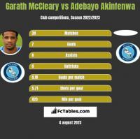 Garath McCleary vs Adebayo Akinfenwa h2h player stats