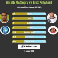 Garath McCleary vs Alex Pritchard h2h player stats