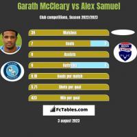 Garath McCleary vs Alex Samuel h2h player stats