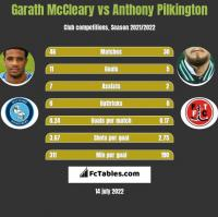 Garath McCleary vs Anthony Pilkington h2h player stats