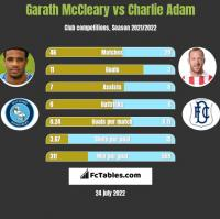 Garath McCleary vs Charlie Adam h2h player stats