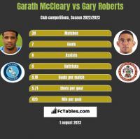 Garath McCleary vs Gary Roberts h2h player stats