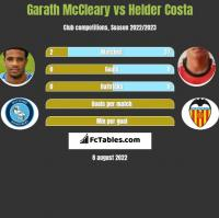 Garath McCleary vs Helder Costa h2h player stats