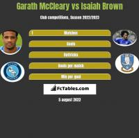 Garath McCleary vs Isaiah Brown h2h player stats