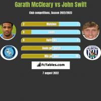 Garath McCleary vs John Swift h2h player stats