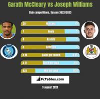 Garath McCleary vs Joseph Williams h2h player stats