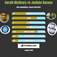 Garath McCleary vs Juninho Bacuna h2h player stats