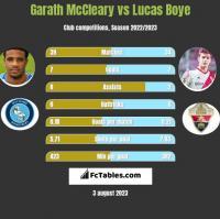 Garath McCleary vs Lucas Boye h2h player stats