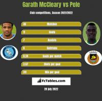 Garath McCleary vs Pele h2h player stats