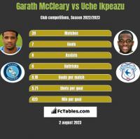 Garath McCleary vs Uche Ikpeazu h2h player stats