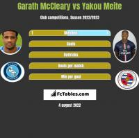 Garath McCleary vs Yakou Meite h2h player stats