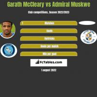Garath McCleary vs Admiral Muskwe h2h player stats