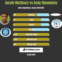 Garath McCleary vs Andy Rinomhota h2h player stats