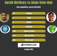 Garath McCleary vs Adam Uche Idah h2h player stats