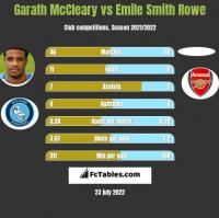 Garath McCleary vs Emile Smith Rowe h2h player stats