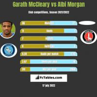 Garath McCleary vs Albi Morgan h2h player stats