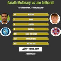 Garath McCleary vs Joe Gelhardt h2h player stats