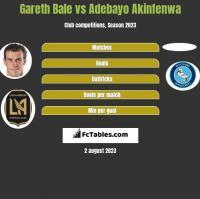 Gareth Bale vs Adebayo Akinfenwa h2h player stats