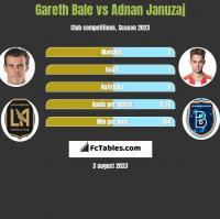 Gareth Bale vs Adnan Januzaj h2h player stats
